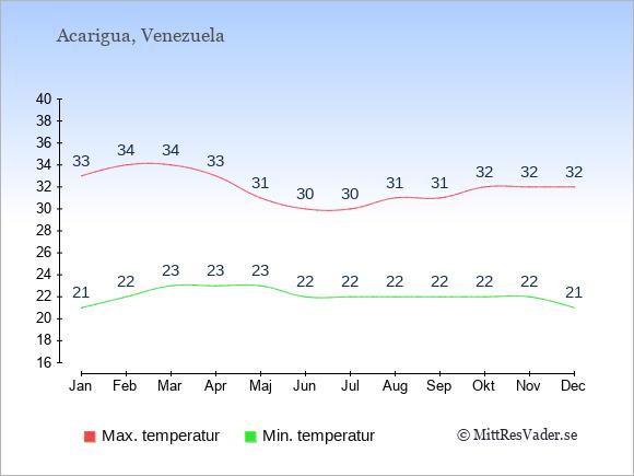 Genomsnittliga temperaturer i Acarigua -natt och dag: Januari 21;33. Februari 22;34. Mars 23;34. April 23;33. Maj 23;31. Juni 22;30. Juli 22;30. Augusti 22;31. September 22;31. Oktober 22;32. November 22;32. December 21;32.