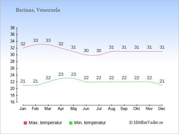 Genomsnittliga temperaturer i Barinas -natt och dag: Januari 21;32. Februari 21;33. Mars 22;33. April 23;32. Maj 23;31. Juni 22;30. Juli 22;30. Augusti 22;31. September 22;31. Oktober 22;31. November 22;31. December 21;31.
