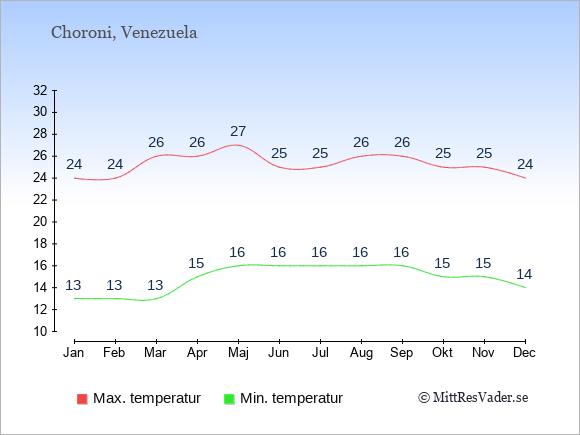 Genomsnittliga temperaturer i Choroni -natt och dag: Januari 13;24. Februari 13;24. Mars 13;26. April 15;26. Maj 16;27. Juni 16;25. Juli 16;25. Augusti 16;26. September 16;26. Oktober 15;25. November 15;25. December 14;24.