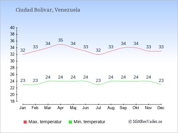Genomsnittliga temperaturer i Ciudad Bolivar -natt och dag: Januari 23;32. Februari 23;33. Mars 24;34. April 24;35. Maj 24;34. Juni 24;33. Juli 23;32. Augusti 24;33. September 24;34. Oktober 24;34. November 24;33. December 23;33.