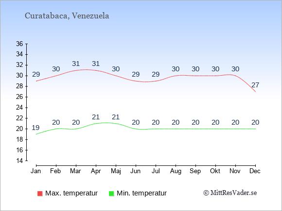 Genomsnittliga temperaturer i Curatabaca -natt och dag: Januari 19;29. Februari 20;30. Mars 20;31. April 21;31. Maj 21;30. Juni 20;29. Juli 20;29. Augusti 20;30. September 20;30. Oktober 20;30. November 20;30. December 20;27.