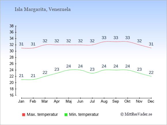Genomsnittliga temperaturer på Isla Margarita -natt och dag: Januari 21;31. Februari 21;31. Mars 22;32. April 23;32. Maj 24;32. Juni 24;32. Juli 23;32. Augusti 24;33. September 24;33. Oktober 24;33. November 23;32. December 22;31.