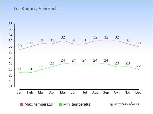 Genomsnittliga temperaturer på Los Roques -natt och dag: Januari 21;29. Februari 21;30. Mars 22;31. April 23;31. Maj 24;32. Juni 24;31. Juli 24;31. Augusti 24;32. September 24;32. Oktober 23;32. November 23;31. December 22;30.