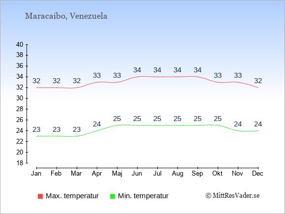 Genomsnittliga temperaturer i Maracaibo -natt och dag: Januari 23;32. Februari 23;32. Mars 23;32. April 24;33. Maj 25;33. Juni 25;34. Juli 25;34. Augusti 25;34. September 25;34. Oktober 25;33. November 24;33. December 24;32.