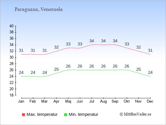 Genomsnittliga temperaturer på Paraguana -natt och dag: Januari 24;31. Februari 24;31. Mars 24;31. April 25;32. Maj 26;33. Juni 26;33. Juli 26;34. Augusti 26;34. September 26;34. Oktober 26;33. November 25;32. December 24;31.