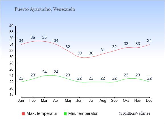 Genomsnittliga temperaturer i Puerto Ayacucho -natt och dag: Januari 22;34. Februari 23;35. Mars 24;35. April 24;34. Maj 23;32. Juni 22;30. Juli 22;30. Augusti 22;31. September 22;32. Oktober 23;33. November 23;33. December 22;34.