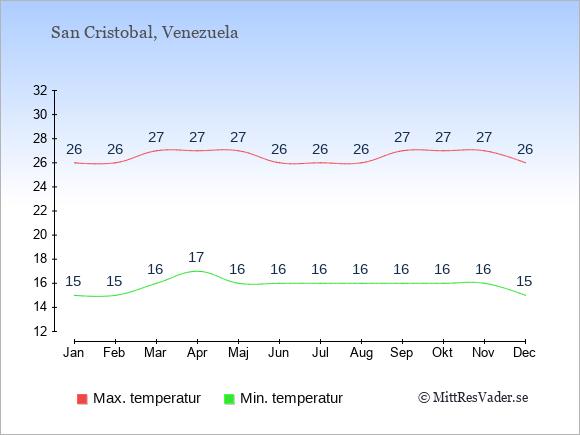 Genomsnittliga temperaturer i San Cristobal -natt och dag: Januari 15;26. Februari 15;26. Mars 16;27. April 17;27. Maj 16;27. Juni 16;26. Juli 16;26. Augusti 16;26. September 16;27. Oktober 16;27. November 16;27. December 15;26.