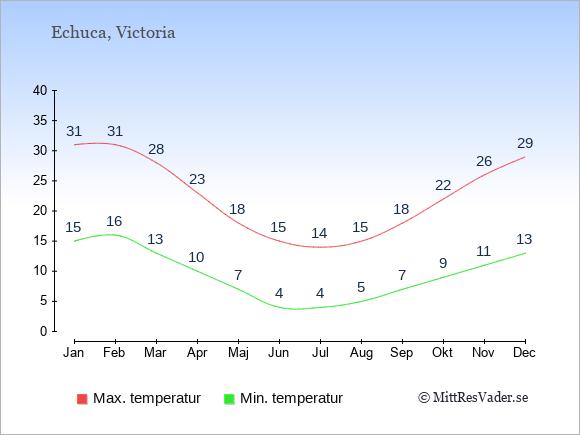 Genomsnittliga temperaturer i Echuca -natt och dag: Januari 15;31. Februari 16;31. Mars 13;28. April 10;23. Maj 7;18. Juni 4;15. Juli 4;14. Augusti 5;15. September 7;18. Oktober 9;22. November 11;26. December 13;29.