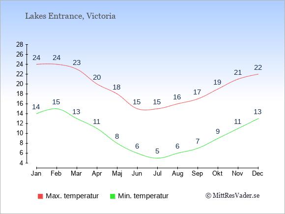 Genomsnittliga temperaturer i Lakes Entrance -natt och dag: Januari 14;24. Februari 15;24. Mars 13;23. April 11;20. Maj 8;18. Juni 6;15. Juli 5;15. Augusti 6;16. September 7;17. Oktober 9;19. November 11;21. December 13;22.