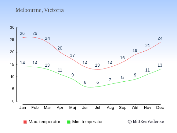 Genomsnittliga temperaturer i Melbourne -natt och dag: Januari 14;26. Februari 14;26. Mars 13;24. April 11;20. Maj 9;17. Juni 6;14. Juli 6;13. Augusti 7;14. September 8;16. Oktober 9;19. November 11;21. December 13;24.