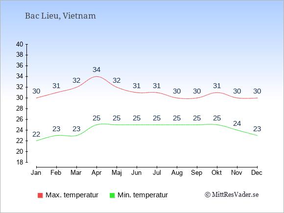 Genomsnittliga temperaturer i Bac Lieu -natt och dag: Januari 22;30. Februari 23;31. Mars 23;32. April 25;34. Maj 25;32. Juni 25;31. Juli 25;31. Augusti 25;30. September 25;30. Oktober 25;31. November 24;30. December 23;30.