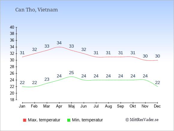 Temperaturer i Can Tho -dag och natt.