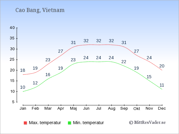 Temperaturer i Cao Bang -dag och natt.