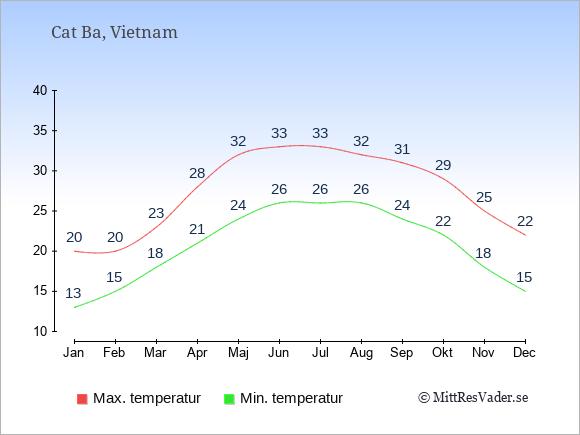 Temperaturer i Cat Ba -dag och natt.