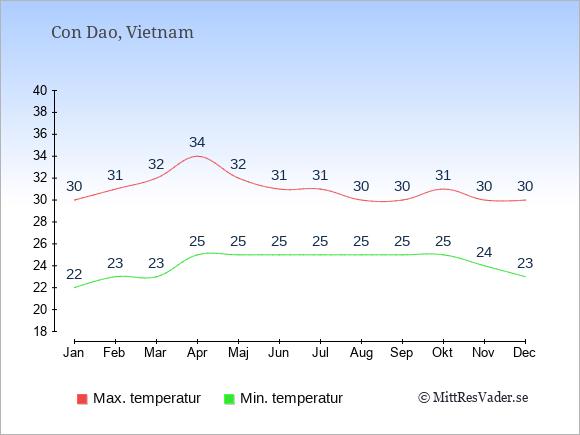 Temperaturer på Con Dao -dag och natt.