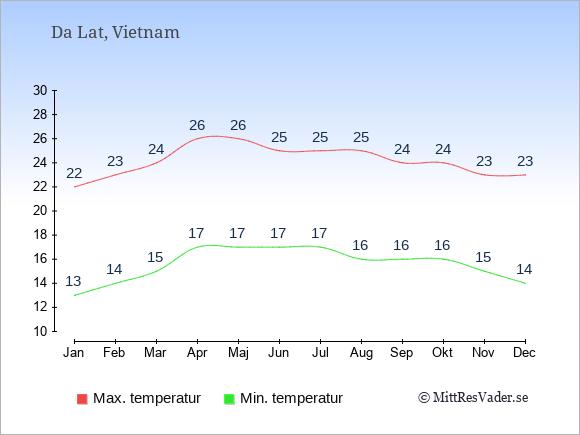 Temperaturer i Da Lat -dag och natt.