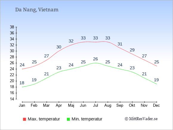 Genomsnittliga temperaturer i Da Nang -natt och dag: Januari 18;24. Februari 19;25. Mars 21;27. April 23;30. Maj 24;32. Juni 25;33. Juli 26;33. Augusti 25;33. September 24;31. Oktober 23;29. November 21;27. December 19;25.