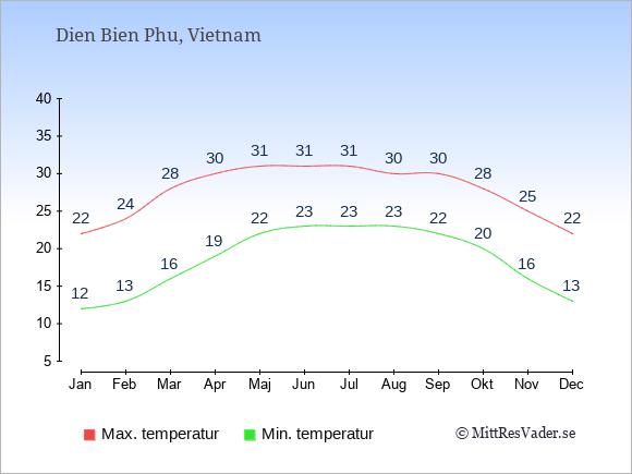 Genomsnittliga temperaturer i Dien Bien Phu -natt och dag: Januari 12;22. Februari 13;24. Mars 16;28. April 19;30. Maj 22;31. Juni 23;31. Juli 23;31. Augusti 23;30. September 22;30. Oktober 20;28. November 16;25. December 13;22.