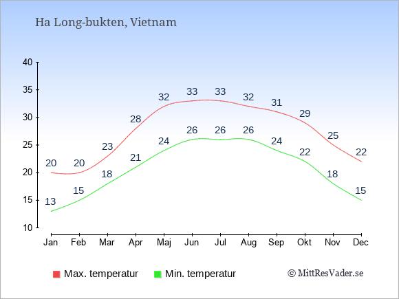 Genomsnittliga temperaturer i Ha Long-bukten -natt och dag: Januari 13;20. Februari 15;20. Mars 18;23. April 21;28. Maj 24;32. Juni 26;33. Juli 26;33. Augusti 26;32. September 24;31. Oktober 22;29. November 18;25. December 15;22.