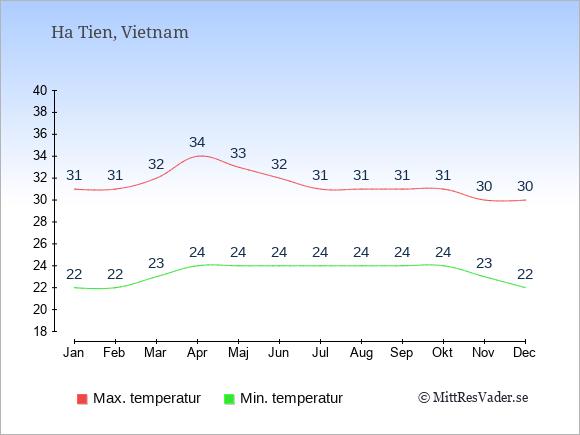 Genomsnittliga temperaturer i Ha Tien -natt och dag: Januari 22;31. Februari 22;31. Mars 23;32. April 24;34. Maj 24;33. Juni 24;32. Juli 24;31. Augusti 24;31. September 24;31. Oktober 24;31. November 23;30. December 22;30.