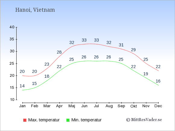 Genomsnittliga temperaturer i Vietnam -natt och dag: Januari 14;20. Februari 15;20. Mars 18;23. April 22;28. Maj 25;32. Juni 26;33. Juli 26;33. Augusti 26;32. September 25;31. Oktober 22;29. November 19;25. December 16;22.