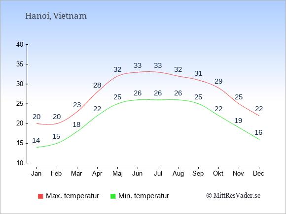 Genomsnittliga temperaturer i Hanoi -natt och dag: Januari 14;20. Februari 15;20. Mars 18;23. April 22;28. Maj 25;32. Juni 26;33. Juli 26;33. Augusti 26;32. September 25;31. Oktober 22;29. November 19;25. December 16;22.
