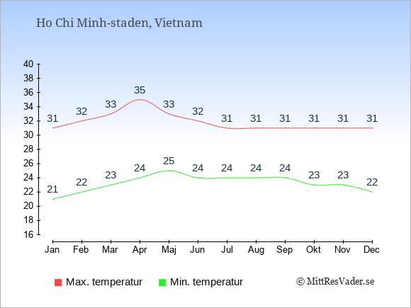Genomsnittliga temperaturer i Ho Chi Minh-staden -natt och dag: Januari 21;31. Februari 22;32. Mars 23;33. April 24;35. Maj 25;33. Juni 24;32. Juli 24;31. Augusti 24;31. September 24;31. Oktober 23;31. November 23;31. December 22;31.