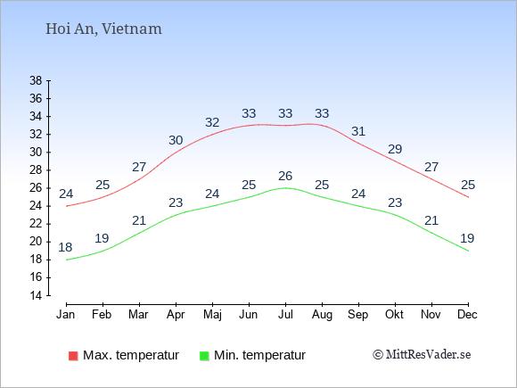 Genomsnittliga temperaturer i Hoi An -natt och dag: Januari 18;24. Februari 19;25. Mars 21;27. April 23;30. Maj 24;32. Juni 25;33. Juli 26;33. Augusti 25;33. September 24;31. Oktober 23;29. November 21;27. December 19;25.