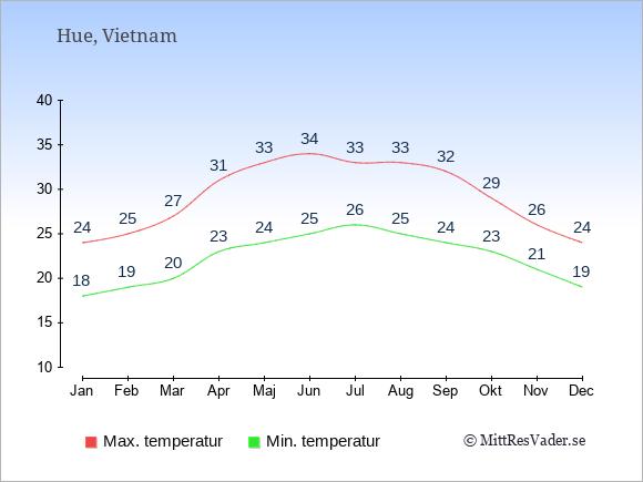 Genomsnittliga temperaturer i Hue -natt och dag: Januari 18;24. Februari 19;25. Mars 20;27. April 23;31. Maj 24;33. Juni 25;34. Juli 26;33. Augusti 25;33. September 24;32. Oktober 23;29. November 21;26. December 19;24.