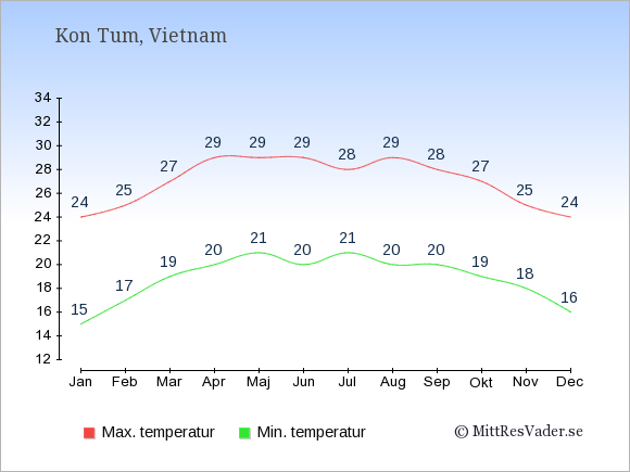 Temperaturer i Kon Tum -dag och natt.