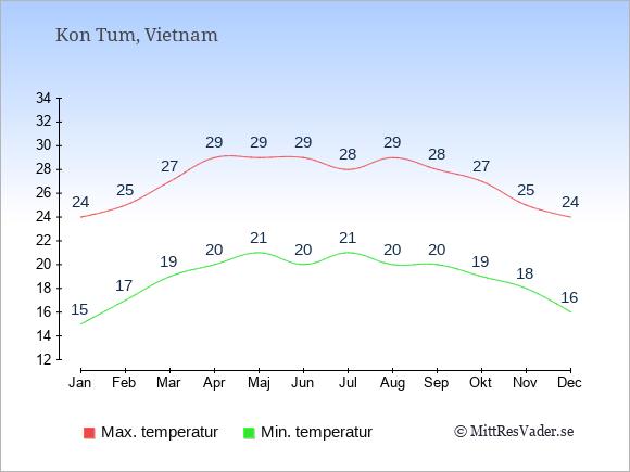 Genomsnittliga temperaturer i Kon Tum -natt och dag: Januari 15;24. Februari 17;25. Mars 19;27. April 20;29. Maj 21;29. Juni 20;29. Juli 21;28. Augusti 20;29. September 20;28. Oktober 19;27. November 18;25. December 16;24.