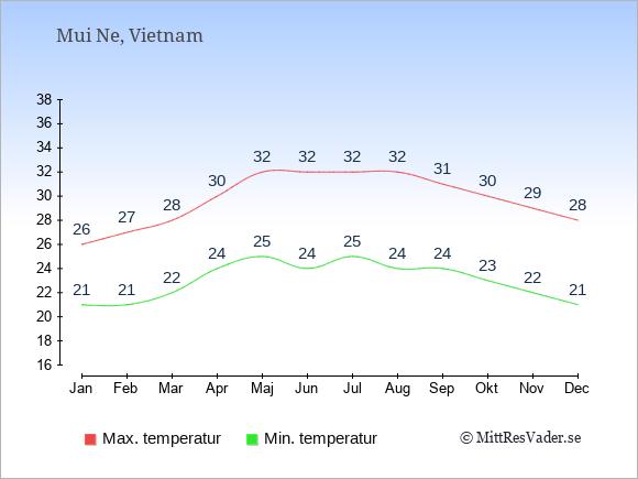 Genomsnittliga temperaturer i Mui Ne -natt och dag: Januari 21;26. Februari 21;27. Mars 22;28. April 24;30. Maj 25;32. Juni 24;32. Juli 25;32. Augusti 24;32. September 24;31. Oktober 23;30. November 22;29. December 21;28.