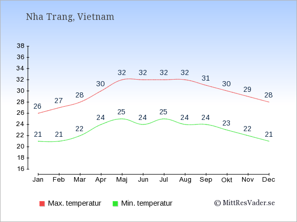 Genomsnittliga temperaturer i Nha Trang -natt och dag: Januari 21;26. Februari 21;27. Mars 22;28. April 24;30. Maj 25;32. Juni 24;32. Juli 25;32. Augusti 24;32. September 24;31. Oktober 23;30. November 22;29. December 21;28.