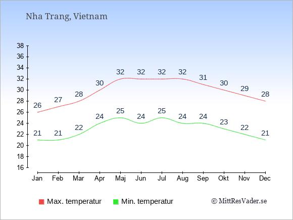 Genomsnittliga temperaturer i Nha Trang -natt och dag: Januari 21;26. Februari 21;27. Mars 22;28. April 24;30. Maj 25;32. Juni 24;32. Juli 25;32. Augusti 24;32. September 24;31. Oktober 23;30. November 22;29. December 21;28.