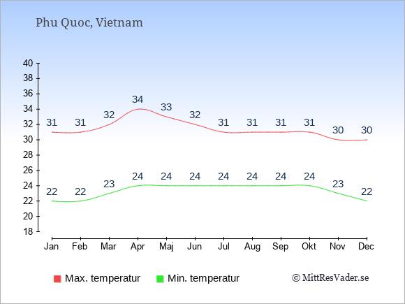 Temperaturer på Phu Quoc -dag och natt.