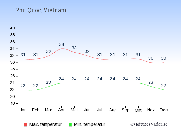 Genomsnittliga temperaturer på Phu Quoc -natt och dag: Januari 22;31. Februari 22;31. Mars 23;32. April 24;34. Maj 24;33. Juni 24;32. Juli 24;31. Augusti 24;31. September 24;31. Oktober 24;31. November 23;30. December 22;30.