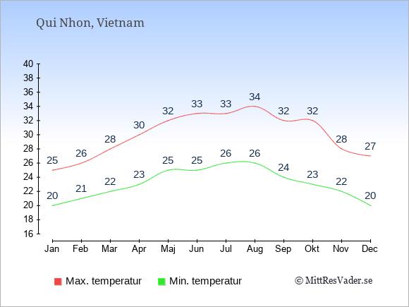 Genomsnittliga temperaturer i Qui Nhon -natt och dag: Januari 20;25. Februari 21;26. Mars 22;28. April 23;30. Maj 25;32. Juni 25;33. Juli 26;33. Augusti 26;34. September 24;32. Oktober 23;32. November 22;28. December 20;27.