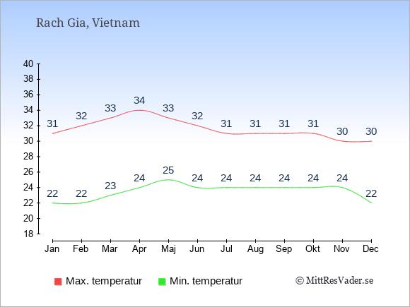 Temperatur i  Rach Gia.