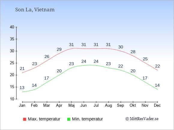 Genomsnittliga temperaturer i Son La -natt och dag: Januari 13;21. Februari 14;23. Mars 17;26. April 20;29. Maj 23;31. Juni 24;31. Juli 24;31. Augusti 23;31. September 22;30. Oktober 20;28. November 17;25. December 14;22.