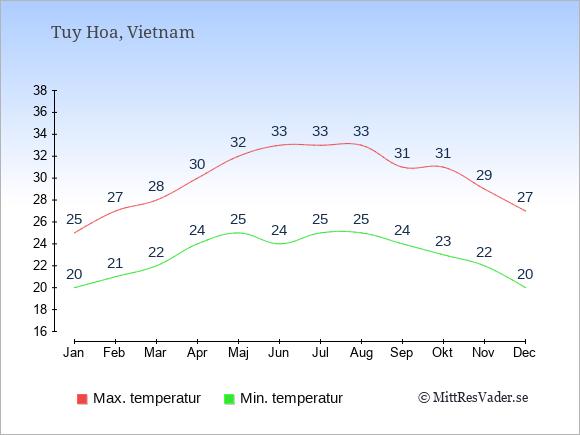 Genomsnittliga temperaturer i Tuy Hoa -natt och dag: Januari 20;25. Februari 21;27. Mars 22;28. April 24;30. Maj 25;32. Juni 24;33. Juli 25;33. Augusti 25;33. September 24;31. Oktober 23;31. November 22;29. December 20;27.