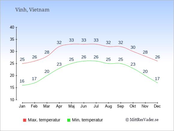 Genomsnittliga temperaturer i Vinh -natt och dag: Januari 16;25. Februari 17;26. Mars 20;28. April 23;32. Maj 25;33. Juni 26;33. Juli 26;33. Augusti 25;32. September 25;32. Oktober 23;30. November 20;28. December 17;26.