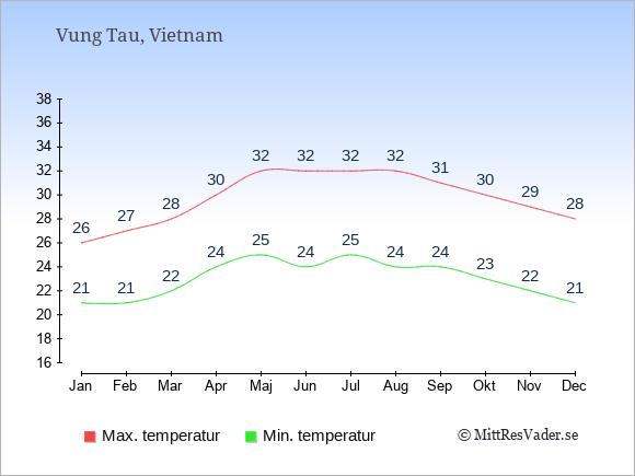 Temperaturer i Vung Tau -dag och natt.