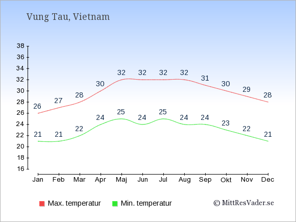 Genomsnittliga temperaturer i Vung Tau -natt och dag: Januari 21;26. Februari 21;27. Mars 22;28. April 24;30. Maj 25;32. Juni 24;32. Juli 25;32. Augusti 24;32. September 24;31. Oktober 23;30. November 22;29. December 21;28.