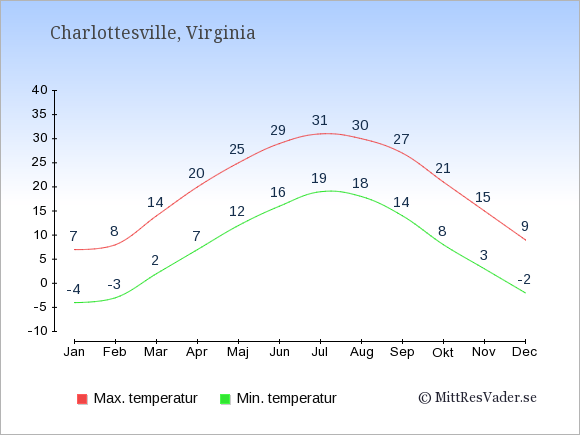 Genomsnittliga temperaturer i Charlottesville -natt och dag: Januari -4;7. Februari -3;8. Mars 2;14. April 7;20. Maj 12;25. Juni 16;29. Juli 19;31. Augusti 18;30. September 14;27. Oktober 8;21. November 3;15. December -2;9.
