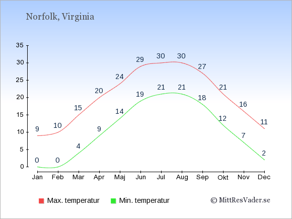 Temperaturer i Norfolk -dag och natt.