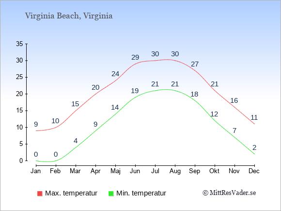Genomsnittliga temperaturer i Virginia Beach -natt och dag: Januari 0;9. Februari 0;10. Mars 4;15. April 9;20. Maj 14;24. Juni 19;29. Juli 21;30. Augusti 21;30. September 18;27. Oktober 12;21. November 7;16. December 2;11.