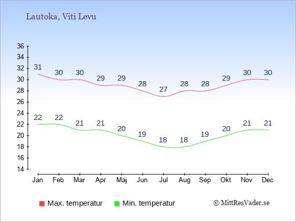 Genomsnittliga temperaturer i Lautoka -natt och dag: Januari 22;31. Februari 22;30. Mars 21;30. April 21;29. Maj 20;29. Juni 19;28. Juli 18;27. Augusti 18;28. September 19;28. Oktober 20;29. November 21;30. December 21;30.