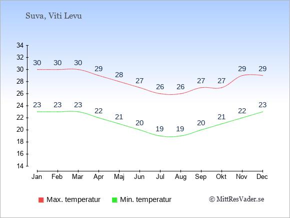 Genomsnittliga temperaturer på Fiji -natt och dag: Januari 23;30. Februari 23;30. Mars 23;30. April 22;29. Maj 21;28. Juni 20;27. Juli 19;26. Augusti 19;26. September 20;27. Oktober 21;27. November 22;29. December 23;29.