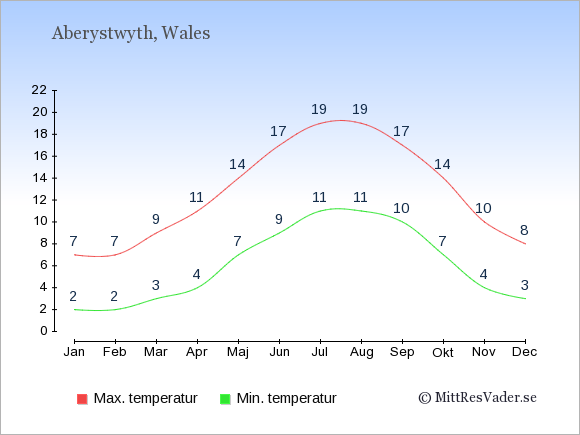 Genomsnittliga temperaturer i Aberystwyth -natt och dag: Januari 2;7. Februari 2;7. Mars 3;9. April 4;11. Maj 7;14. Juni 9;17. Juli 11;19. Augusti 11;19. September 10;17. Oktober 7;14. November 4;10. December 3;8.