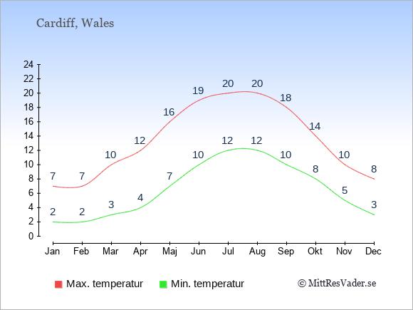 Temperaturer i Wales -dag och natt.